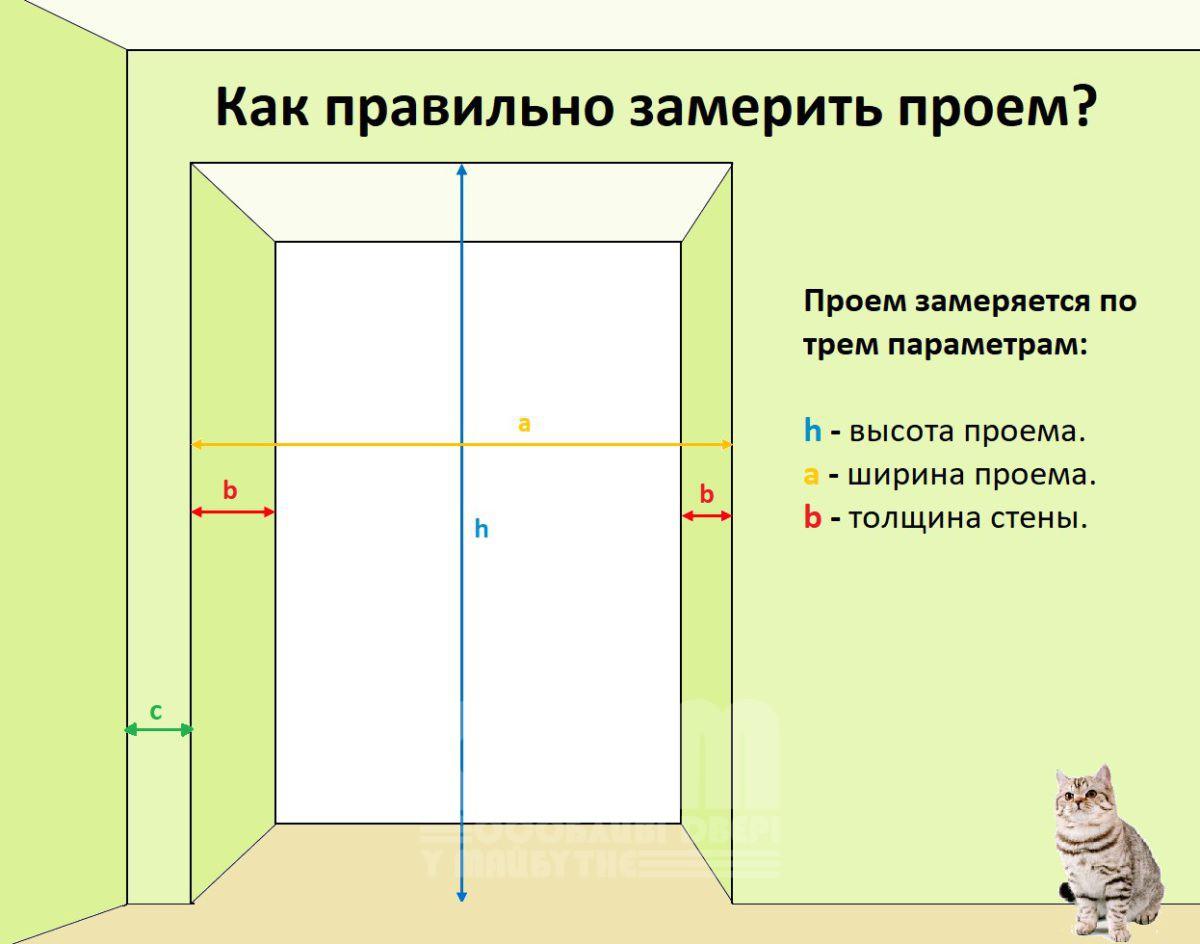 Рекомендации по подготовке дверных проемов. Зачем подготавливать проемы заранее?